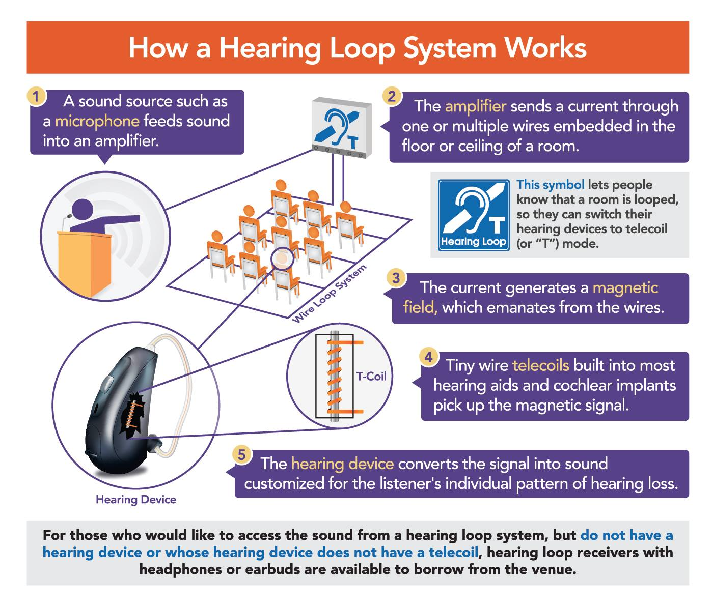 Graphic showing how a hearing loop works. 1 - A sound source such as a microphone feeds sound into an amplifier, 2 - The amplifier sends a current through one or multiple wires embedded in the floor or ceiling of a room, 3 - The current generates a magnetic field, which emanates from the loop., 4 - Tiny wire t-coils built into the hearing aids pick up the magnetic signal, 5 - The hearing aid converts the signal into sound customized for the listener's individual pattern of hearing loss.