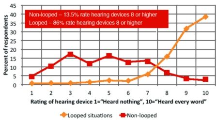 Graph of depicting study reported by Hearing Review.