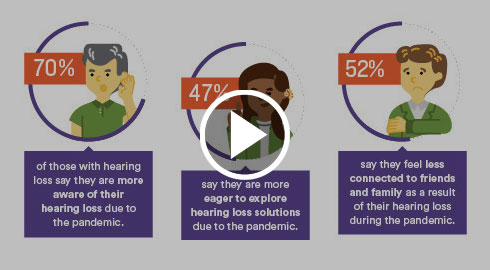 Watch the HLAA and Cochlear survey video